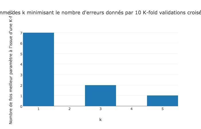 Graphe question 3